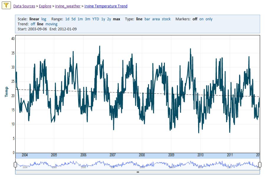 Daily Temperature in Celsius