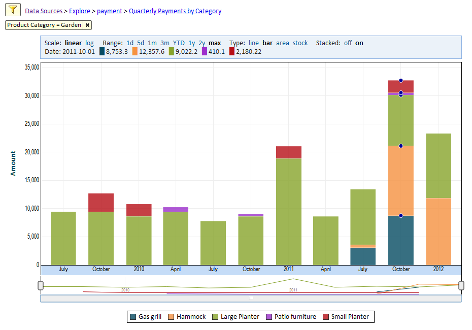 The Timeline Chart – Visualizing Temporal Data | Explore Analytics ...