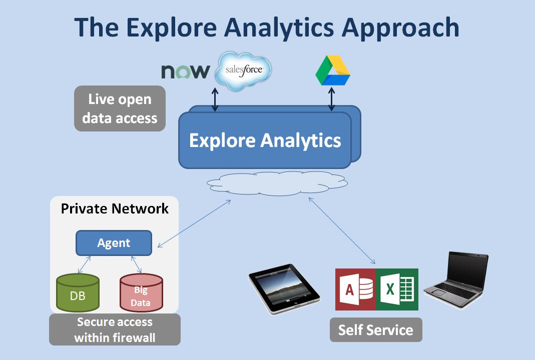 Explore Analytics Technology