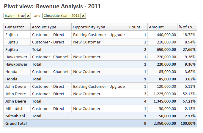 How To Do A Pivot Table In Excel >> Salesforce.com Reporting